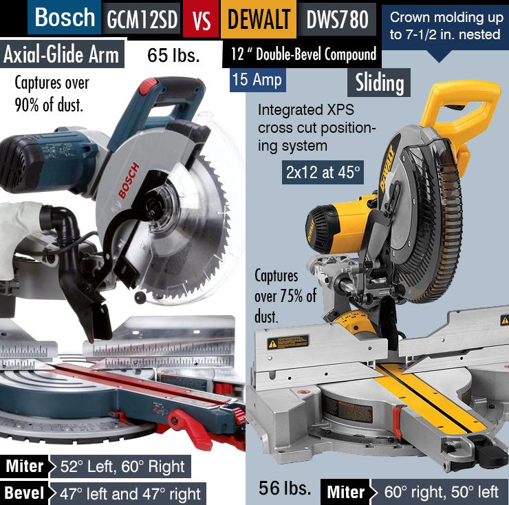 Bosch GCM12SD vs. Dewalt DWS780